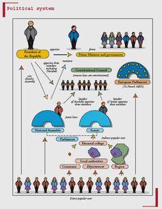 European Parliament, Political System, The Republic, Constitution, Politics, Bill Of Rights