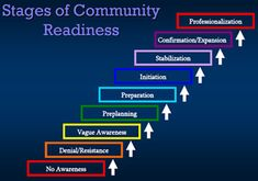 """Image depicting the Stages of Community Readiness, built from the bottom to the top with arrows pointing up next to each of the following phases: """"No Awareness; Denial/Resistance; Vague Awareness; Preplanning; Preparation; Initiation; Stabilization; Confirmation; Expansion; Professionalization."""""""