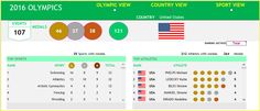 2016 Rio Olympics Dashboard - Excel Dashboard - Top section