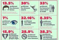 amour infographie - Google Search