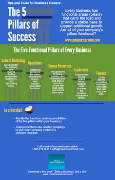 Infographic - 5 Pillars of success