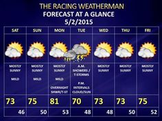 Saturday 5/2/2015 Weather Slides & Raceday Forecast