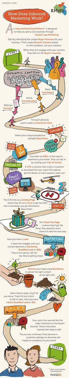 All You Need to Know About Inbound Marketing [Infographic]