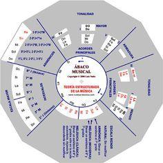 Rueda armonica: teoría de la música y armonía http://www.ruedaarmonica.com/