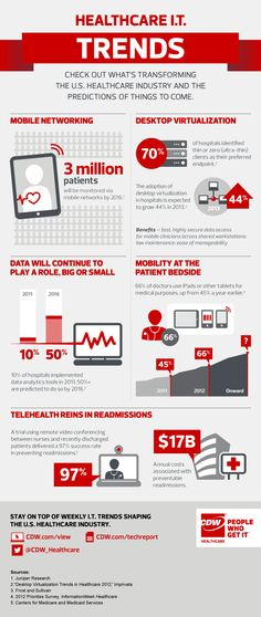 Healthcare IT Trends infographic CDW Healthcare. If you would like to be part of a conversation around IAM and healthcare technology then register at http://www.meettheboss.tv/roundtables/identity-access-management-optimising-healthcare-0