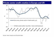 Difference in private credit creation between US and Europe