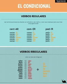 El Condicional en español. Verbos regulares e irregulares…