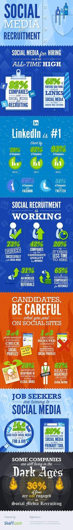 Social Media for Recruitment #infographic #SocialMedia #Recruitment