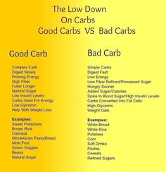 People must understand that there are GOOD CARBS & bad ones. All carbs are not bad and the good ones are vital for good health.