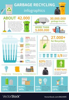 Garbage recycling infographic set Free Vector Discover thousands of free-copyright vectors on Freepik Recycling Facts, Garbage Recycling, Waste Management Recycling, Recycle Symbol, Save Our Earth, Diy Recycle, Food Waste, Data Visualization, Presentation Design