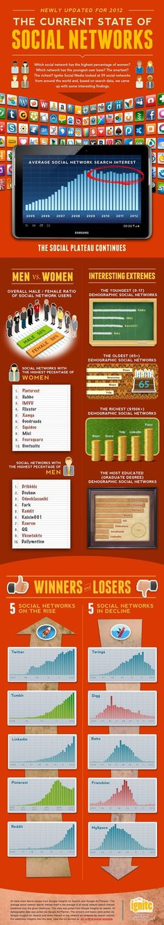 Which Social Networks Take Home the Gold? [INFOGRAPHIC] | Stephane Favereaux | Scoop.it
