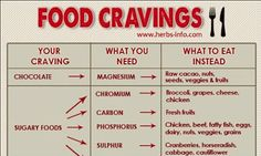 Your Unhealthy Food Cravings are a Sign of Mineral DeficienciesREALfarmacy.com | Healthy News and Information