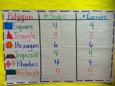 """Great shape anchor chart -- I'd change """"corners"""" to """"vertices"""" but other than that, this is perfect!"""