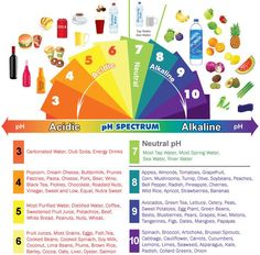Health & nutrition tips: Alkaline & Acidic Foods Chart - The pH Spectrum Acid And Alkaline, Alkaline Foods, Health And Nutrition, Health And Wellness, Health Fitness, Workout Fitness, Nutrition Tips, Nutrition Chart, Health Products