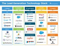 The Lead Generation Technology Stack Marketing Technology, Marketing Automation, The Marketing, Inbound Marketing, Social Media Marketing, Digital Marketing, Software Development, Self Development, Dremel