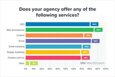 Check out the 2019 edition of WordStream's annual State of the Agency report—an inside look at how digital marketing agencies run their businesses. Internet Marketing Agency, Email Marketing, Digital Marketing, Search Engine Land, Amazon Advertising, Staff Training, Marketing Information, The Agency, Google Ads