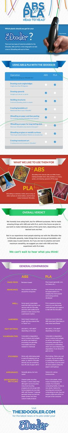 There are two types of material available for the ABS and PLA. This is the awesome infographic we have just posted on our website comparing the two. Which do you prefer, ABS or PLA? We'd love to hear your thoughts! 3d Printing Business, 3d Printing News, 3d Printing Materials, Printing Services, 3d Drawing Pen, 3d Drawings, Drawing Tips, 3d Pen Stencils, Aesthetic Objects