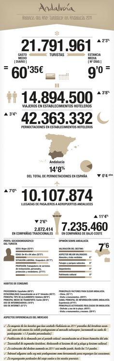 Turismo en Andalucía (datos de 2011) #infografia #infographic #tourism