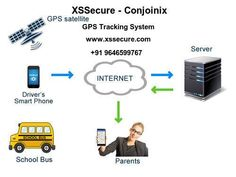XSSecure - GPS Tracking System in Chandigarh India - #XSSecure #AIS140Device #GPSTrackingSystem #GPSTracker Chandigarh, Vehicle Tracking System, India, School, Vehicles, Goa India, Car, Indie, Vehicle