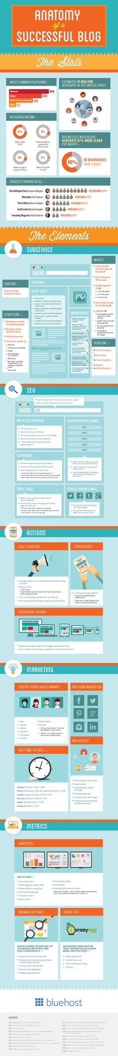 Infographic: The Anatomy of a Successful Blog