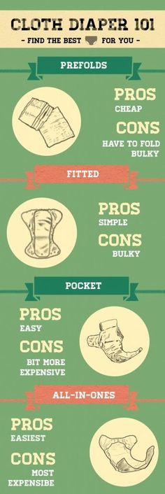 Cloth Diapering 101- Though I love different diapers for different situations... Prefolds during the day, Pockets/AIOs or fitteds for overnights and child care.