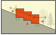 Terreno Acidentado - Aclive e Declive - Edificação em cascata