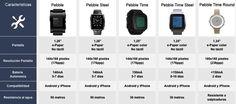 Comparativa smartwatches Pebble