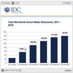 Worldwide trends in Smart Meter shipments via IDC