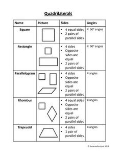 "Quadrilaterals - Poster, Chart---needs more detail in ""angle"" column, but other than that, it's relatively a good learning tool for differentiating shapes by their sides and angles. Geometry Lessons, Teaching Geometry, Math Lessons, Teaching Math, Maths, Basic Geometry, Math Games, Math Charts, Math Anchor Charts"