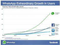 L'exceptionnelle croissance de WhatsApp résumée en un graphique - JDN Web & Tech