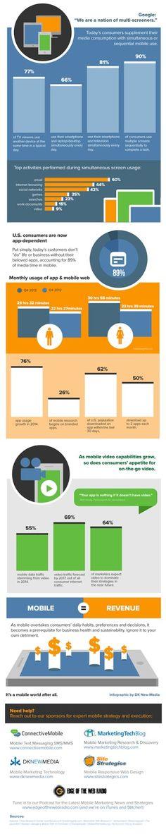 Mobile Marketing, ecco le ragioni che lo rendono strategico | SOCIAL MEDIA MARKETING ITALIA | simone serni