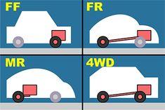 イラスト:エンジンの位置と駆動方式