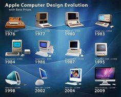 Apple Computer Design Evolution with prices per year. Computer Technology, Computer Programming, Computer Science, Energy Technology, Business Technology, Technology Gadgets, Technology Apple, Medical Technology, Data Science