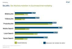 Social, Local und Mobile: Die Wachstumstreiber im Suchmaschinenmarketing by TWT http://de.slideshare.net/TWTinteractive/social-local-and-mobile
