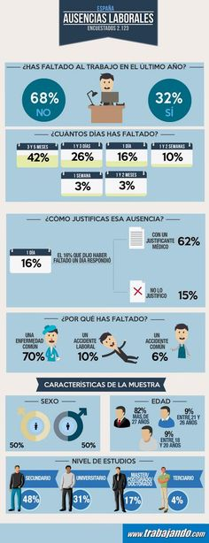 Infografia absentismo laboral en España