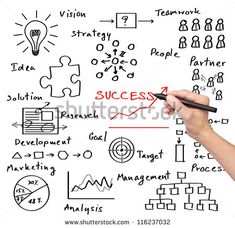 business hand writing success by many process ( idea - vision - teamwork - partner - goal - marketing - analysis - research - development - strategy - management ) Marketing Quotes, Business Marketing, Email Marketing, Content Marketing, Digital Marketing, Visual Management, Visual Note Taking, Planner Doodles, Note Doodles