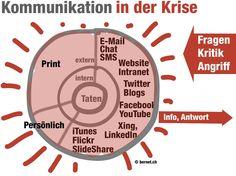 Twitter, Youtube, Communication, Psychics, Youtubers, Youtube Movies