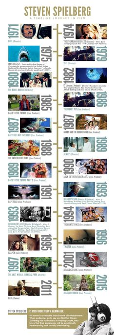 Spielberg timeline