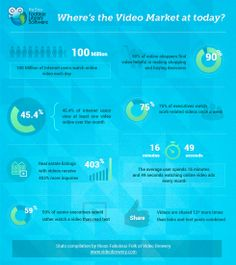 Where's video market at today?
