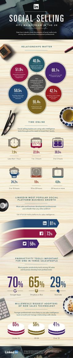 How much time are your employees spending on social media? | Kevin Scott | LinkedIn
