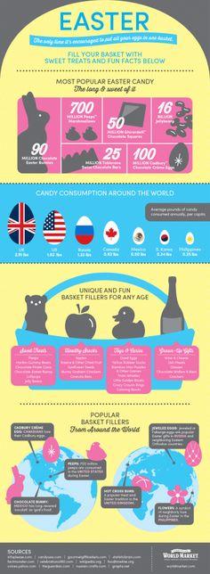 #HappyEaster #infographic