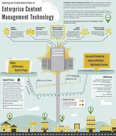 Exploring the Transformative Power of Enterprise Content Management Technology
