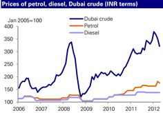 Diesel is heavily subsidized by the Indian government.