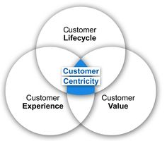 Customer Centricity and Customer Value Maximization: http://getchary.com/customer-centric-and-customer-value-maximization/