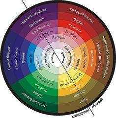 Цветовой круг из 6 вторичных цветов + градация от насыщенного вторичного цвета до пастельного.