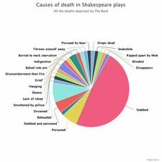Causes of death in Shakespearw plays