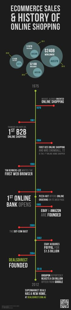 eCommerce Sales & History of Online Shopping #INFOGRAPHIC