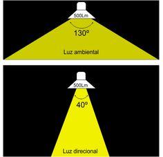 iluminação embutida teto falso - Pesquisa Google