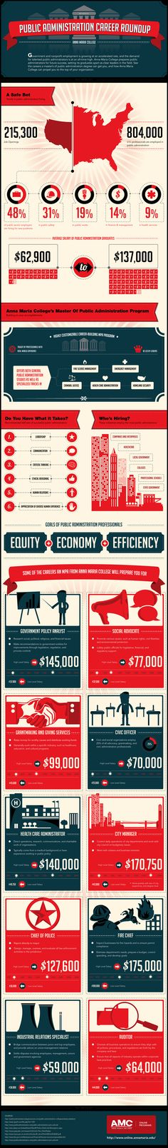 Best Infographic best infographics showing concentration : The ROI of an MBA (Infographic) | Online degrees, Worth it and Texas