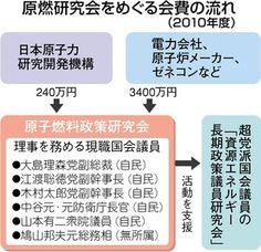 東京新聞:もんじゅ独法不透明支出 議員所属の団体にも 5年で1200万円:社会(TOKYO Web)